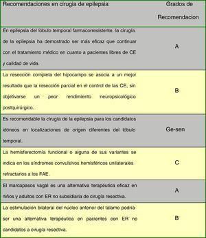 Recomendaciones en cirugía de epilepsia.