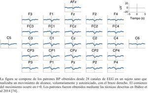 Patrón BP (bereitschaftspotential) característico de un sujeto sano. La figura se compone de los patrones BP obtenidos desde 28 canales de EEG en un sujeto sano que realizaba un movimiento de alcance, voluntariamente y autoiniciado, con el brazo derecho. El comienzo del movimiento ocurre en t=0. Los patrones fueron obtenidos mediante las técnicas descritas en Ibáñez et al.74.