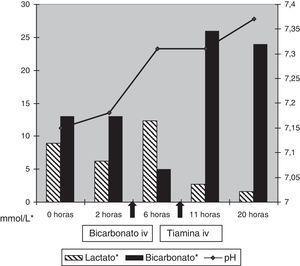 Evolución del pH, lactato y bicarbonato tras la administración de bicarbonato y de tiamina iv.
