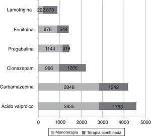Frecuencia de prescripción de antiepilépticos en monoterapia o politerapia; Colombia, 2012.