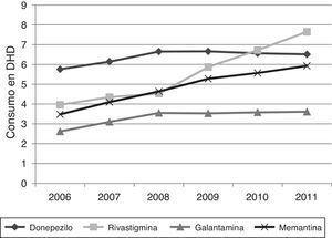 Evolución del consumo de fármacos para la EA en la CAV para el periodo 2006-2011.