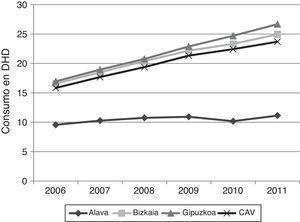 Evolución del consumo de fármacos para la EA por TTHH para el periodo 2006-2011.