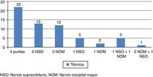 Tipos de procedimientos llevados a cabo. NOM: nervio occipital mayor; NSO: nervio supraorbitario.