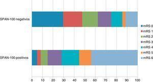 Distribución de la puntuación en la escala mRS al 3.er mes según las categorías SPAN-100.