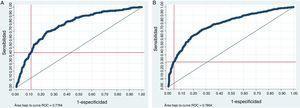 Análisis ROC para la predicción de las medidas de resultado principales. A) Mortalidad. B) Dependencia funcional, mRS >2, según el punto de corte SPAN-100.