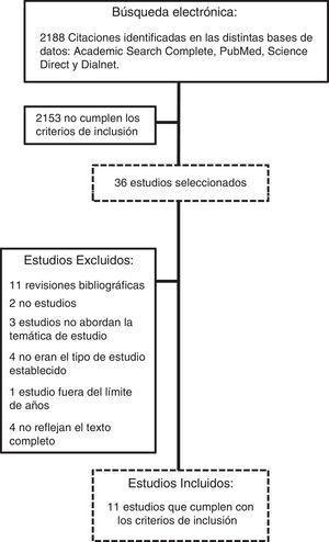 Procedimiento de selección de los artículos en las búsquedas bibliográficas.