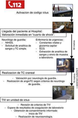 Protocolo actual para pacientes candidatos a TIV en nuestro hospital.