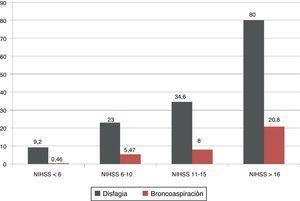 Porcentajes de disfagia y de broncoaspiración según los resultados en la National Institute of Health Stroke Scale (NIHSS).