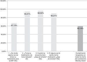 Cuestionario de cumplimiento terapéutico Morisky Green (n=143).