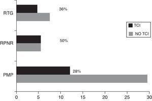 Distribución de frecuencias de los diferentes TCI según el agonista dopaminérgico utilizado. PMP: pramipexol; RPNR: ropinirol; RTG: rotigotina.