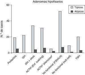 Distribución por subtipos de adenoma hipofisario. ACTH: adrenocorticotropic hormone; FSH: follicle-stimulating hormone; GH: growth hormone; LH: luteinizing hormone; TSH: thyroid-stimulating hormone.