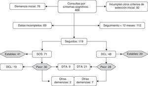 Diagrama para mostrar la distribución de sujetos, su diagnóstico al final del seguimiento y las principales causas de no inclusión en el estudio.