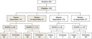 Diagrama de flujo de la investigación. WURS: Wender-Utah Rating Scale. Punto de corte score de 36.