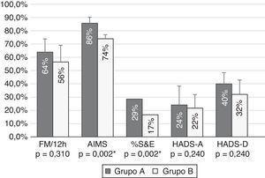 Comparación de los porcentajes de mejoría en las variables de resultado según un grado de afectación funcional de los pacientes moderados (grupo A) y graves (grupo B). Los pacientes con afectación moderada experimentaron mayores mejorías en todas las escalas, alcanzando diferencia estadísticamente significativa en fluctuaciones motoras (FM), escala de Schwab y England (S&E), escala de movimientos anormales (AIMS), escala hospitalaria (HADS) de ansiedad (A) y depresión (D).