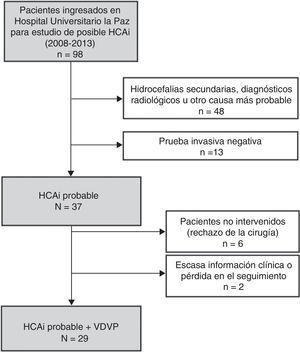 Diagrama de composición de la muestra. HCAI: hidrocefalia crónica del adulto idiopática; VDVP: válvula de derivación ventrículo-peritoneal.