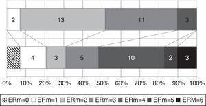 Situación funcional de acuerdo con la escala de Rankin modificada en el momento del diagnóstico y al final del seguimiento. ERm: escala de Rankin modificada.