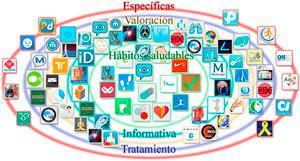 Representación gráfica de las apps en neurorrehabilitación.