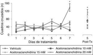 Número de cuadros cruzados en actividad locomotora. El grupo acetonacianohidrina 20mM incrementó esta variable en el día 7 de tratamiento, con respecto al resto de los grupos en el mismo día. Post-Tx: 5 días postratamiento. *p< 0,001 vs. todos los grupos en el día 7 de tratamiento y 5 postratamiento.