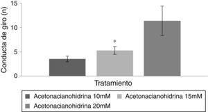 Conducta de giro en nado forzado. El grupo acetonacianohidrina 20mM tuvo el mayor número de giros durante la prueba de nado. *p<0,001 vs. acetonacianohidrina 10mM.