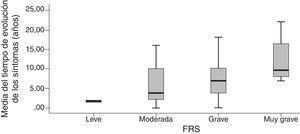 Diagrama de cajas de los pacientes con DFT según el tiempo de evolución de los síntomas y estratificada por la gravedad según la FTD-FRS.