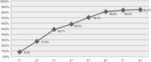 Porcentaje acumulativo de éxito alcanzado con cada tratamiento.
