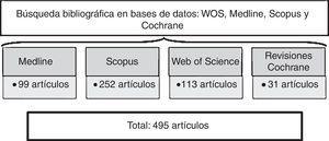 Estrategia de búsqueda realizada en bases de datos y número de artículos obtenidos en cada una de ellas. WOS: Web of Science. Fuente: Ana Pérez Romero.