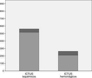 Mortalidad de ictus isquémicos vs. ictus hemorrágicos.