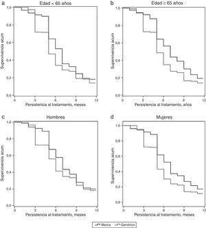 Curva de persistencia al tratamiento inicial (gabapentina). Comparación del medicamento de marca frente al genérico por grupos de estudio (curvas de Kaplan-Meier). Comparaciones entre grupos (marca vs. a genérico): prueba de Log Rank-Mantel-Cox. p<0,05 en todas las comparaciones.
