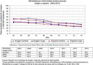 Evolución de la mortalidad por ictus en Aragón. Comparación con la mortalidad española por ictus.