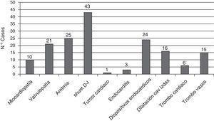 Frecuencia de factores cardiológicos asociados.