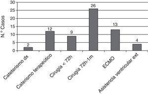 Número de pacientes con ictus relacionados temporalmente con intervención cardiaca, cateterismo o asistencia ventricular.