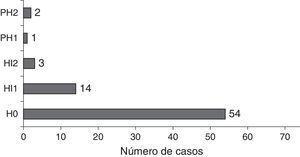 Componente hemorrágico del ictus según escala ECASS.