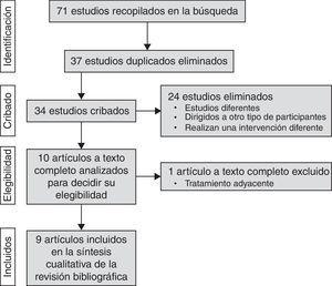 Diagrama de flujo que muestra la extracción de los artículos a través de las diferentes fases de una revisión sistémica.