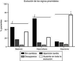 Análisis de los cambios en los signos piramidales con la evolución de la enfermedad. La evolución más frecuente en el caso de la hiperreflexia (65,4%) y el signo de Babinski (45,4%) es que se mantengan sin cambios desde el inicio (p<0,0001), mientras que, con relación al tono muscular, la ausencia de espasticidad en todo el transcurso de la enfermedad (73,8%) es la evolución más frecuente (p<0,0001). El signo de Babinski aparecía posteriormente a la visita inicial en 21 pacientes (16,5%), desaparecía en 5 (3,8%) y en 45 pacientes (34,6%) nunca estuvo presente. La hiperreflexia aparecía tardíamente en 12 pacientes (9,2%), desaparecía en 5 (3,8%) y estaba ausente en toda la evolución en 28 pacientes (21,5%). Aparecía espasticidad cuando inicialmente no existía en 12 pacientes (9,2%), disminuía el tono muscular en 7 (5,4%), mientras que, en 15 (11,5%) casos, la hipertonía permanecía inalterada.* p<0,0001.