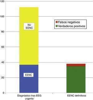 Distribución de los pacientes en los que ante la sospecha diagnóstica de EENC se confirmó tras el registro EEG urgente (izquierda abajo) o se descartó (izquierda arriba). A la derecha se observa el total de verdaderos positivos y falsos negativos en relación con los diagnósticos al alta de EENC.