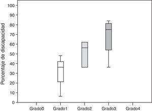 Relación entre el grado de neuropatía y discapacidad.