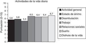 Repercusión del dolor en las actividades de la vida diaria (AVD).