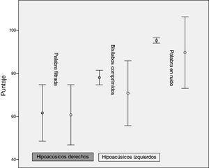 Error estándar entre el desempeño de sujetos con hipoacusia derecha e hipoacusia izquierda en las pruebas monoaurales de PCA.