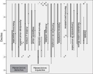 Desempeño cognitivo de los sujetos con hipoacusia derecha en comparación con los sujetos con hipoacusia izquierda.
