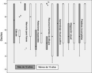 Desempeño cognitivo de los hipoacúsicos izquierdos y derechos según el tiempo de evolución de la hipoacusia.