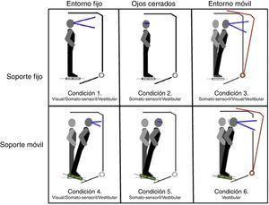 Condiciones estudiadas en el test de organización sensorial (TOS).