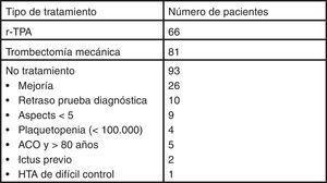 Tratamiento del ictus isquémico.