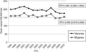 Tasas anuales de hospitalización por ECV aguda ajustadas a la población de Aragón del año 2004 en varones y mujeres, 1998-2010 (RTH [IC 95%]: razón de tasas de hospitalización).