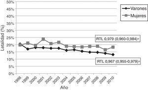 Tasas anuales de letalidad hospitalaria precoz por ictus en varones y mujeres, 1998-2010.