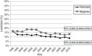 Tasas anuales de letalidad hospitalaria precoz por ictus isquémico en varones y mujeres, 1998-2010 (RTL [IC 95%]: razón de tasas de letalidad).