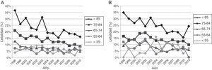 Letalidad anual por ictus isquémico en varones (A) y mujeres (B) segmentada por franjas etarias, 1998-2010.