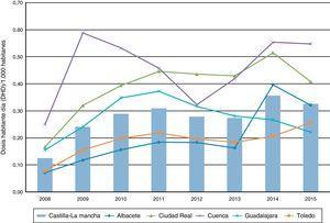 Consumo provincial de atomoxetina en Castilla-La Mancha, España (1992-2015).
