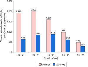 Distribución de los casos de esclerosis múltiple según grupos de edad y sexo.