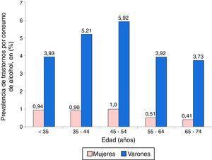 Prevalencia de los trastornos asociados al consumo de alcohol entre los pacientes de esclerosis múltiple según grupos de edad y sexo.