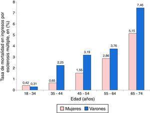 Tasas de mortalidad intrahospitalaria crudas en los pacientes de esclerosis múltiple según grupos de edad y sexo.